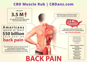 Yes, CBD Muscle Rub Works (And Here's Why!)