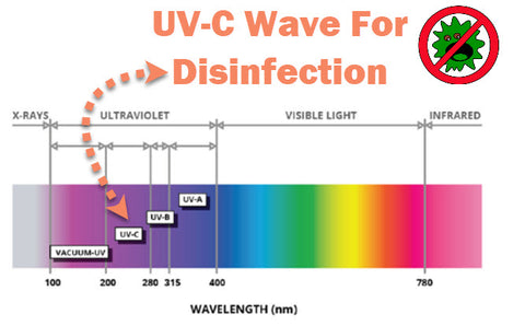 how does uv light clean