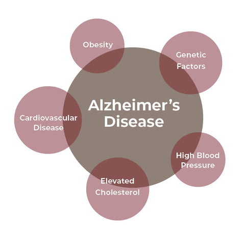 Alzheimer's disease associated with other diseases and conditions