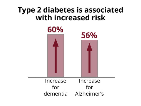 Risk of dementia and Alzheimer's with insulin resistance