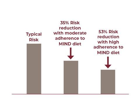 Reduction in risk of Alzheimer's with the MIND diet