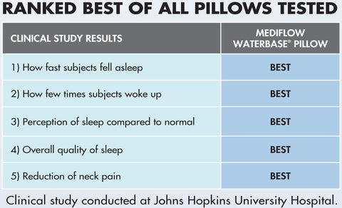 The water pillow ranked best Johns Hopkins