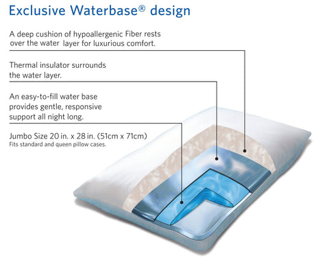 What Are the Materials & Layers in a Waterbase Pillow? | Mediflow