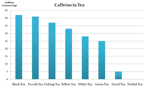 Caffeine content in tea