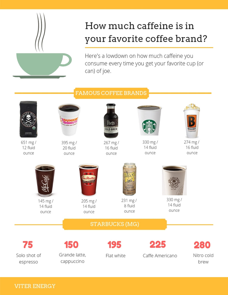 How much caffeine in your favorite brand of coffee