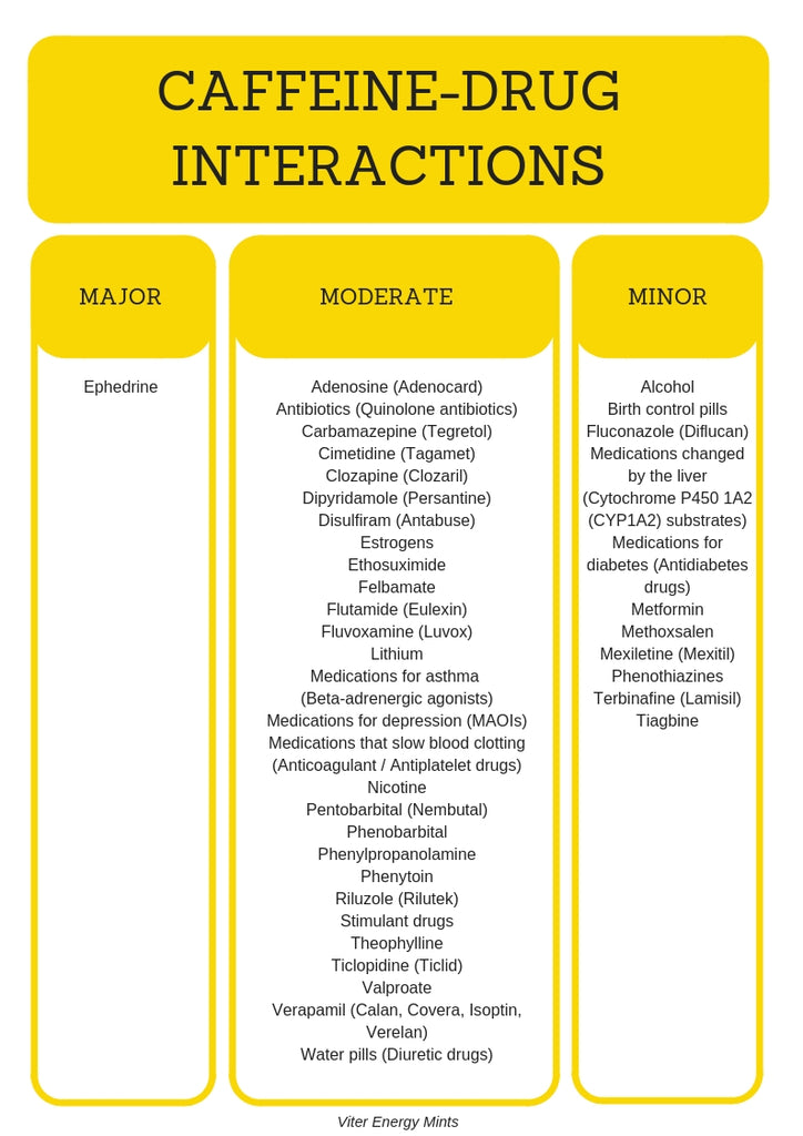 A list of caffeine and drug interactions