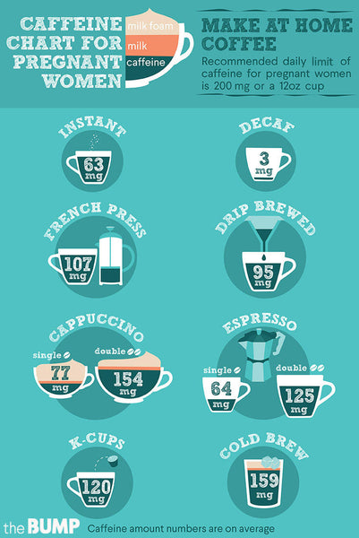 Infographic - caffeine levels in coffee