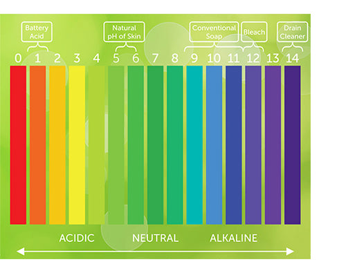 honey skin pH scale