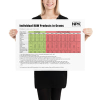 Individual RAW Products in Grams Feeding Chart Poster