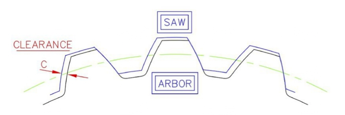 Saw Arbor and Sleeve Wear diagram by Paul Smith, Smith Sawmill Supplies