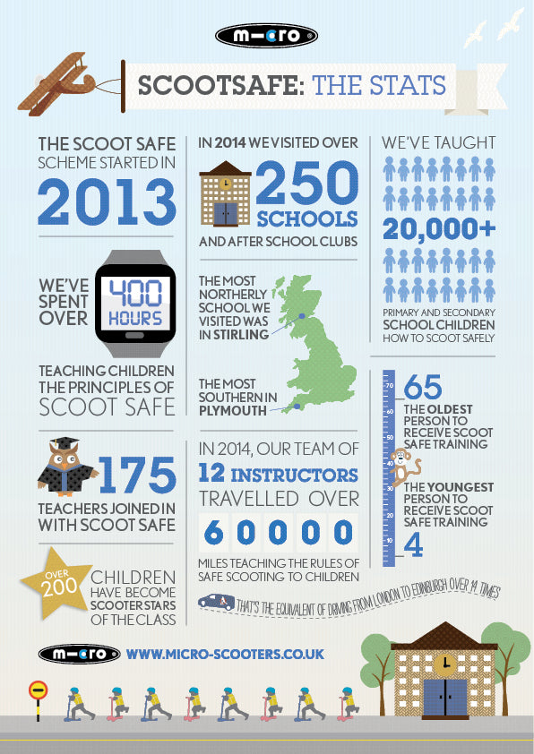 Scootsafe The Stats Infographic