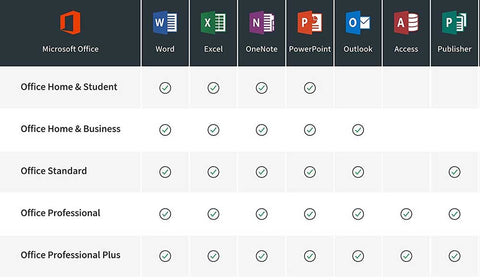 Comparison chart for  Office 2016 software variants