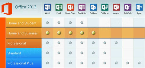Compare Office Home & Business 2013