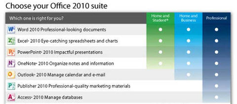 Compare all versions of Office 2010