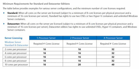 Graph showing minimum requirements and cores for server software