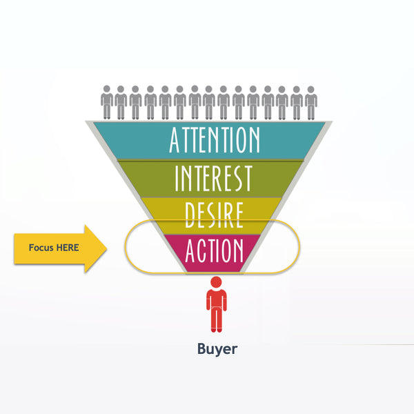 Marketing funnel focusing on buyers ready to act.