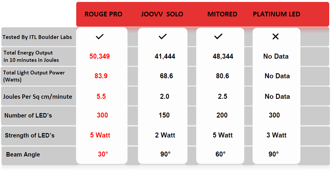 joovv solo vs mitomax vs rouge pro test results