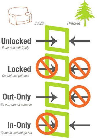 What is a 4 way lock?