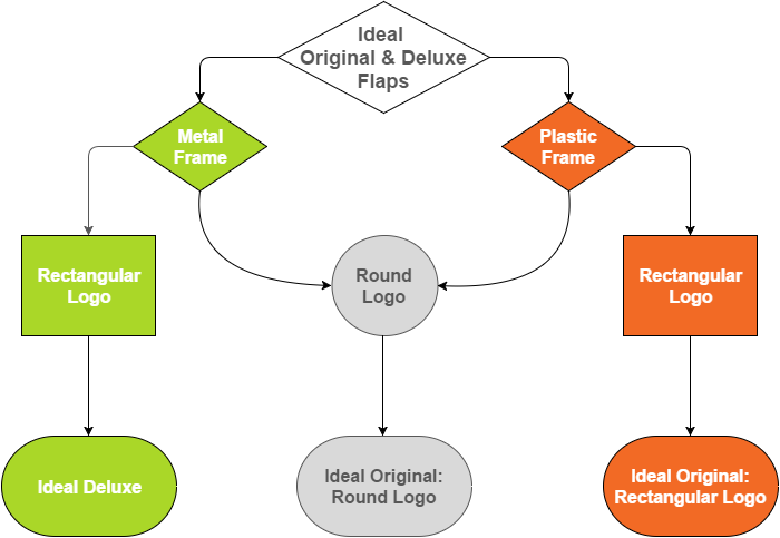 flowchart explaining which flap to get based on the criteria stated above