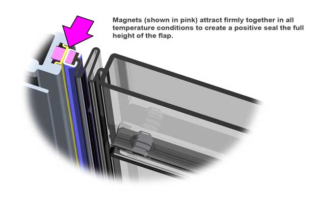 A diagram showing how the magnets in the Endura Flap Thermo Sash 3e pet door seal firmly together in all weather conditions for maximum weather insulation.