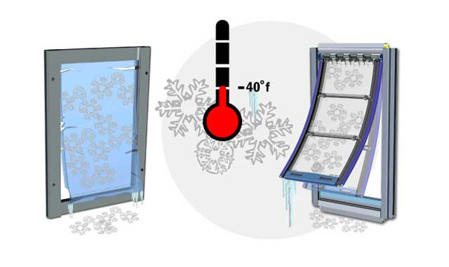A diagram showing how the Endura Flap Thermo Sash 3e Pet Door can insulate against and withstand temperatures up to -40 degrees Fahrenheit.