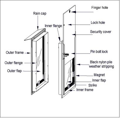 Hale Pet Doors comes with all the hardware bits to install, be sure to check your kit before starting