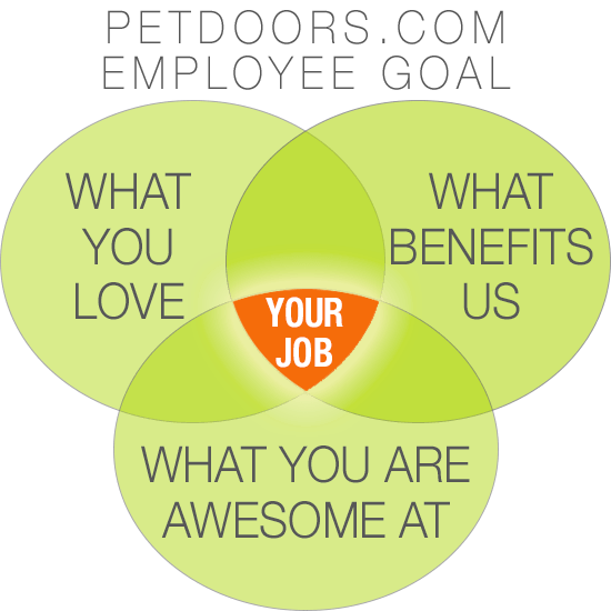 A venn diagram labeled Petdoor.com employee goals that shows that what you love, what benefits us, and what you are awesome at overlaps to make your job