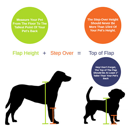 How to measure for dog door size starts with your pet's  height from feet to shoulder