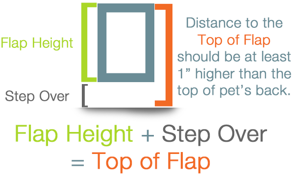 Diagram showing how to calculate the flap height and the step over to find where the top of your flap should be.