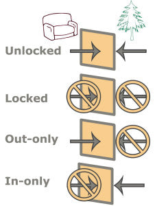 this cat door 4-way locking chart shows how electronic cat doors and microchip cat doors can have multiple settings