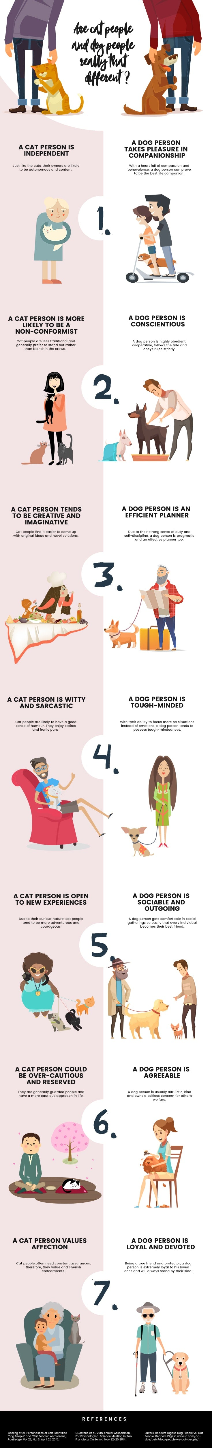 cat vs dog people chart - are you a cat person vs dog person?