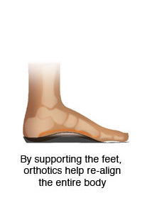 Orthotics realign the body