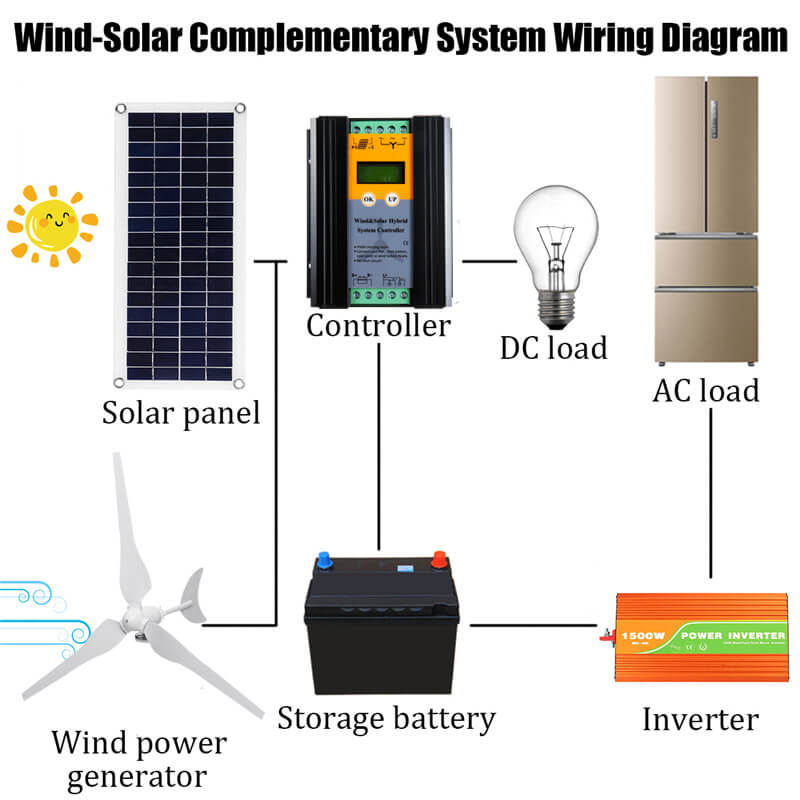 BladeEnergy™ Wind Turbine Generator for Home Wiring System
