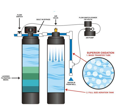 WHWCC-BW-Aeration System for High Iron, Manganese, Hydrogen Sulfide, Radon & Natural Gas Well Water Filtration System