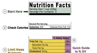 Reading Food Nutrition Labels: What To Look For