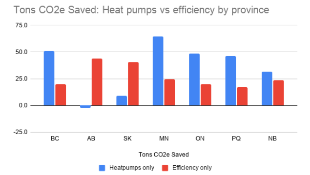 CO2e Saved HP vs Efficiency