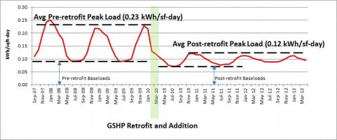 Comparison of building energy use before and after GSHP retrofit