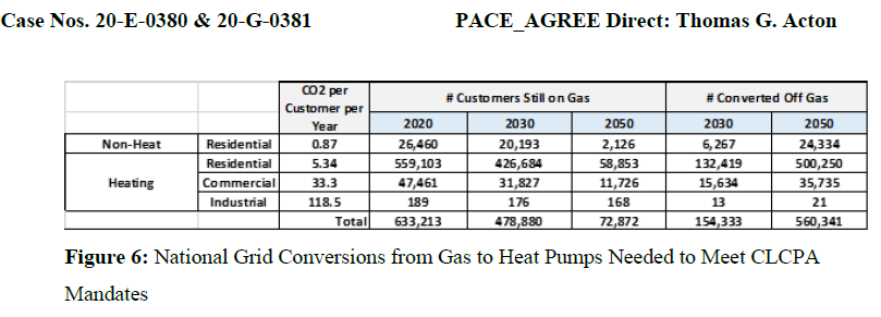 NatGrid Conversions Gas to HP Needed
