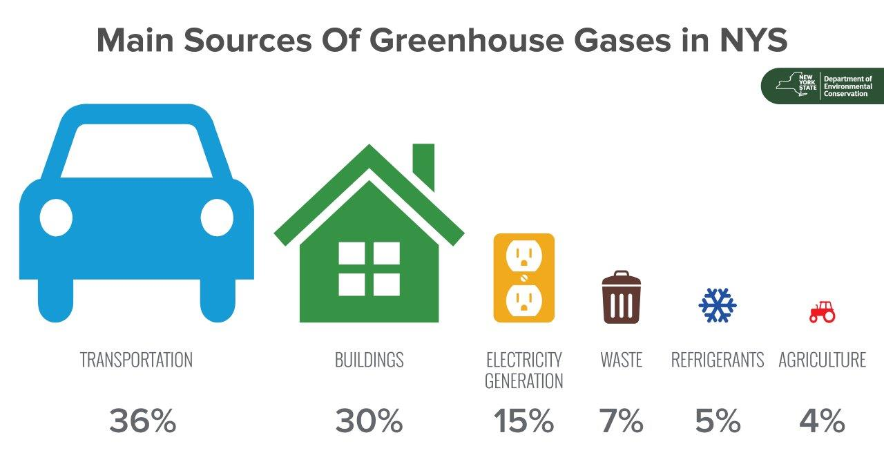 Sources of GHG in NYS