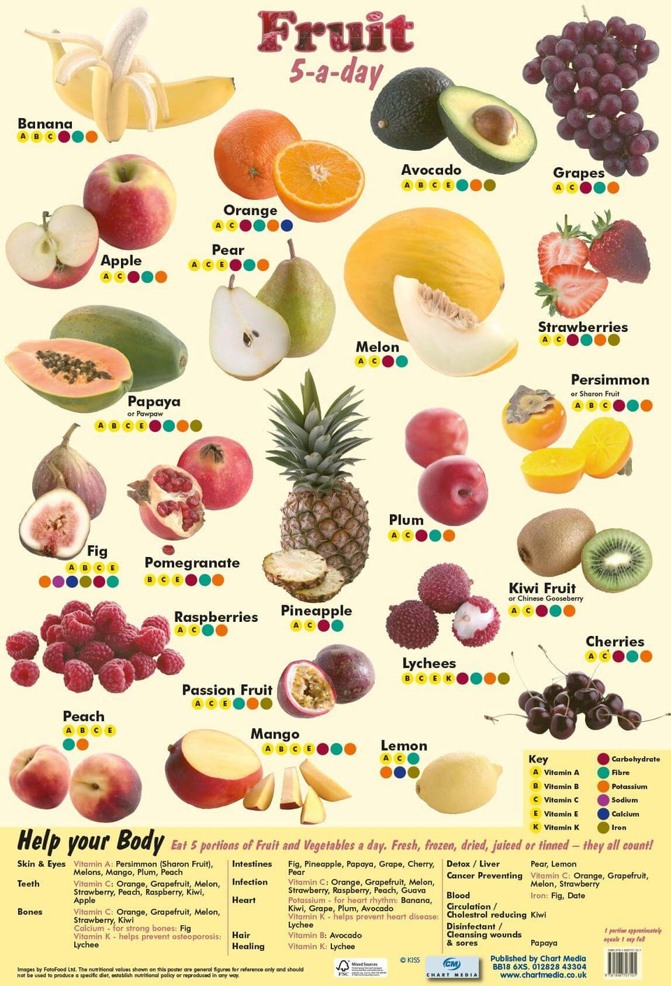 5 A Day Fruit Wall Chart
