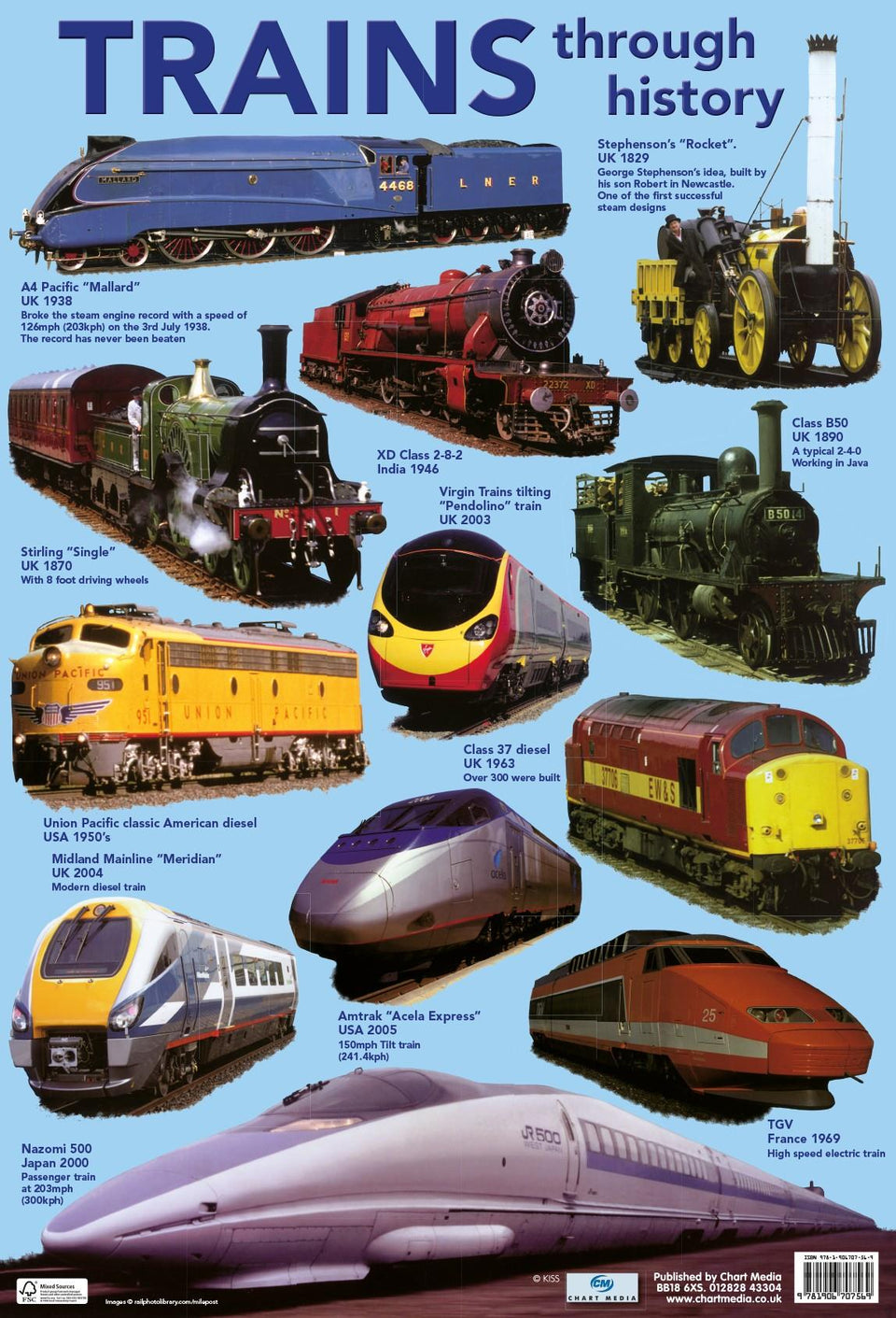 Trains Through History Wall Chart