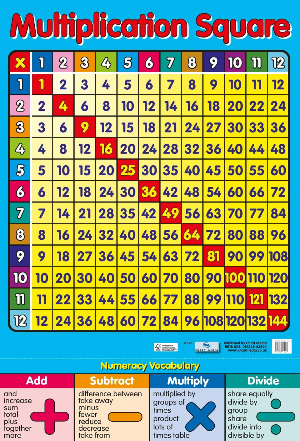 Multiplication Square Wall Chart