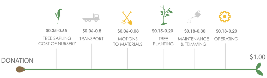 cost to plant a tree