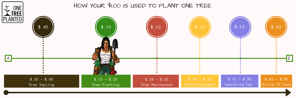 Cost of Planting a Tree