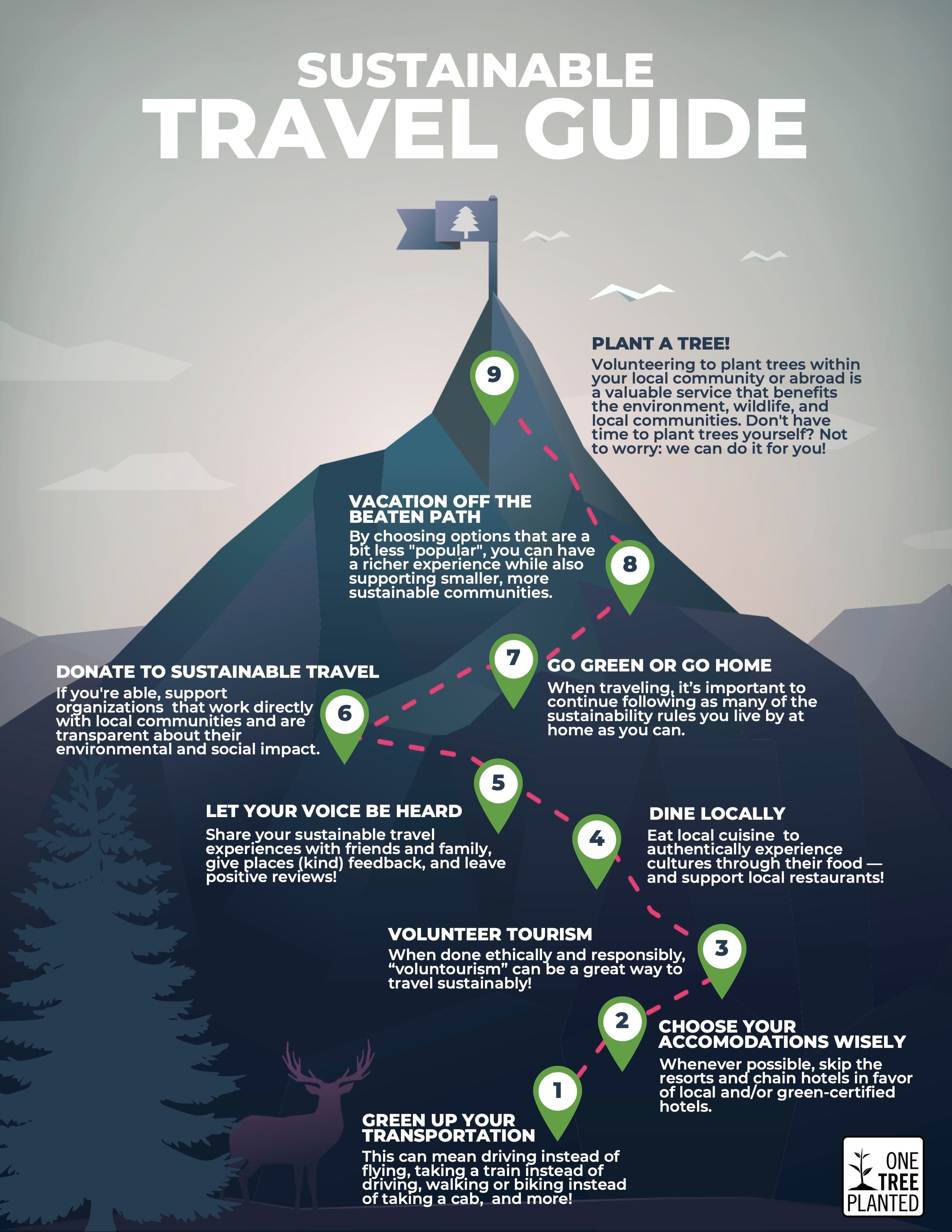 Sustainable Travel Guide