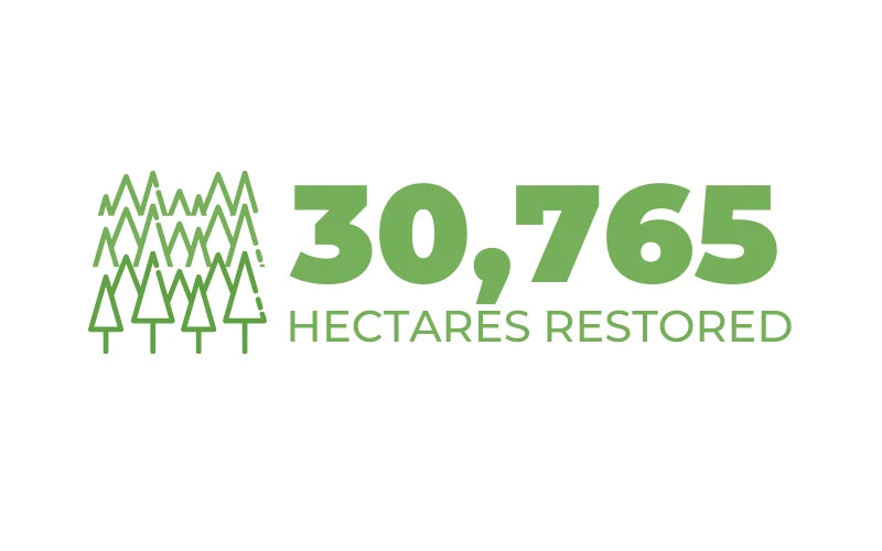 30,756 Hectares Restored