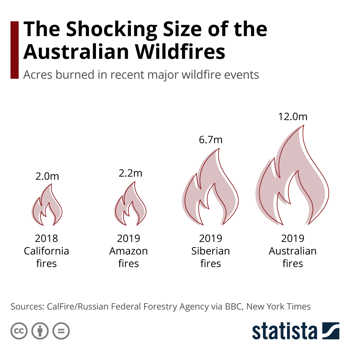 New York Times reports size comparison of recent global fires. We are planting trees in Australia. ShoptheKei.com