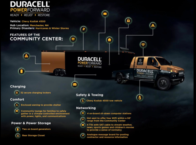 duracell-pwoer-forward-community-center