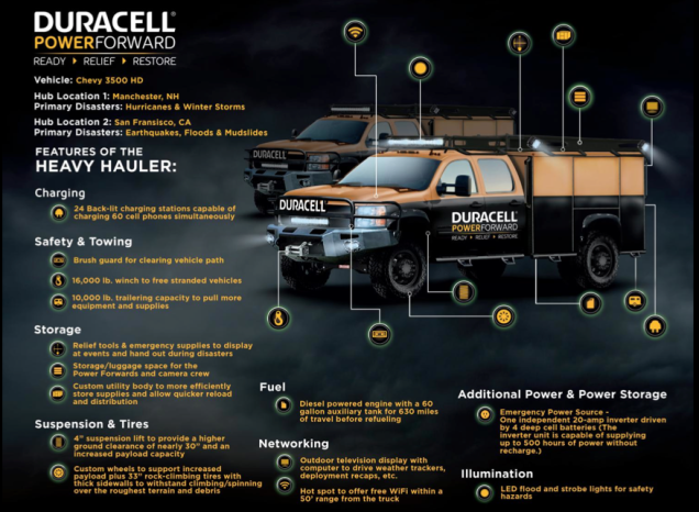 duracell-pwoer-forward-heavy-hauler