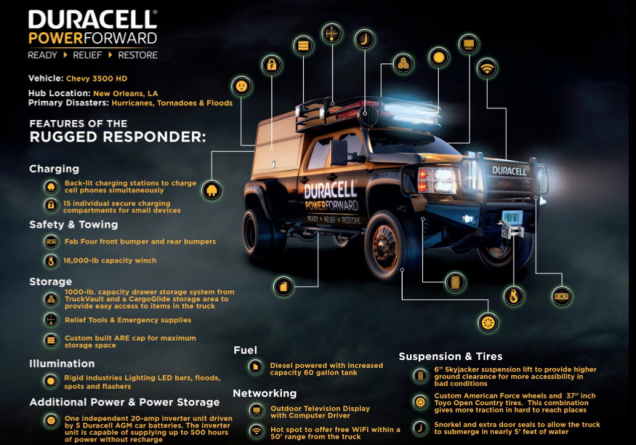 duracell-pwoer-forward-rugged-responder